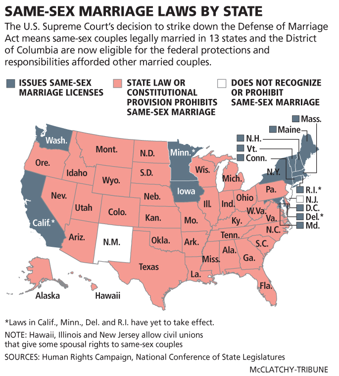 DFP Same-sex marriage ruling
